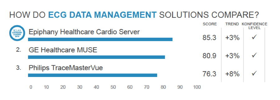 Epiphany Healthcare's Cardio Server Ranked Number 1 by KLAS in ECG Data Management Category for 6th Consecutive Year