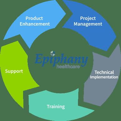 Epiphanysalescycle