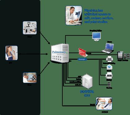 Pulmonary Server Diagram 2016 messenger.png