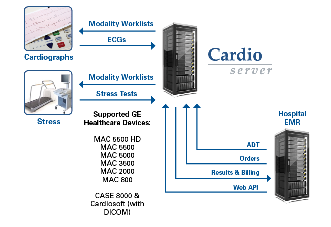 Epiphany Supports DICOM Modality Worklists with GE Devices